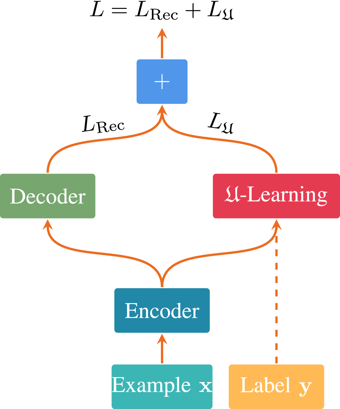 Universum Autoencoder-Based Domain Adaptation for Speech Emotion Recognition